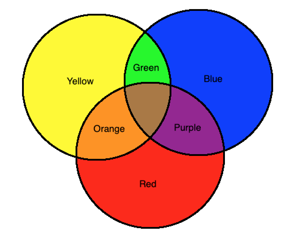 Mixing of Basic Colours